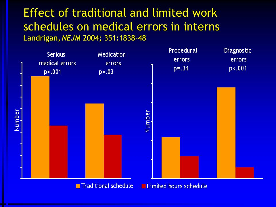 Effect of traditional and limited work schedules on medical errors in interns Landrigan, NEJM 2004; 351:1838-48