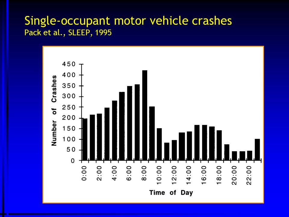 Single-occupant motor vehicle crashes Pack et al., SLEEP, 1995