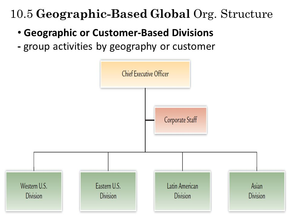 10.5 Geographic-Based Global Org. Structure Geographic or Customer-Based Divisions - group activities by geography or customer
