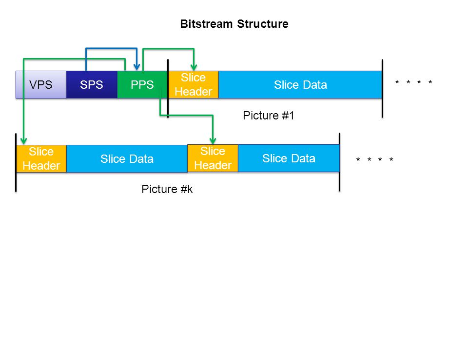Page 75 For deblocking top reference storage is necessary: 4 luma top lines 2 chroma top lines p 0..