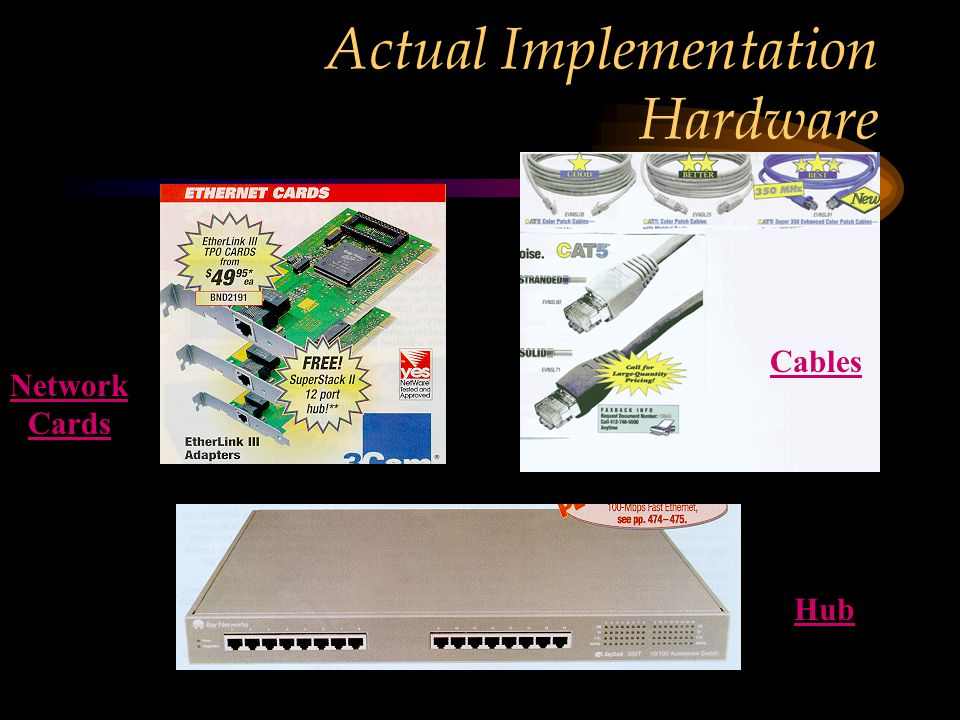 Actual Implementation Hardware Hub Cables Network Cards