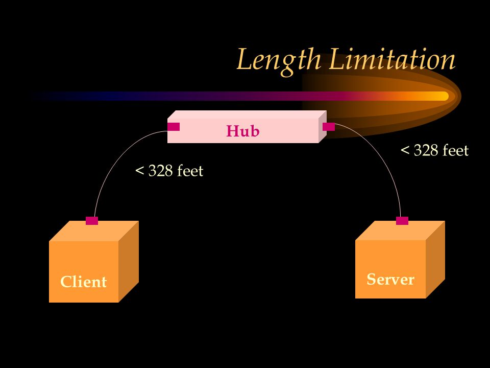 Length Limitation Client Server Hub < 328 feet