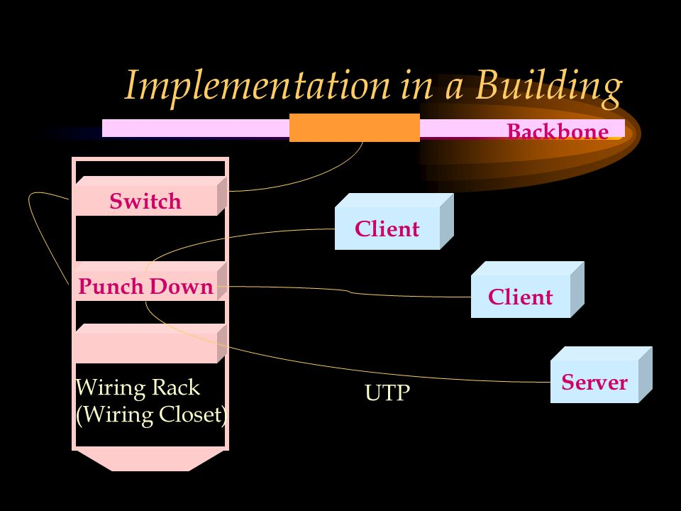 Implementation in a Building Hub Punch Down Client Server Wiring Rack (Wiring Closet) Switch Backbone UTP