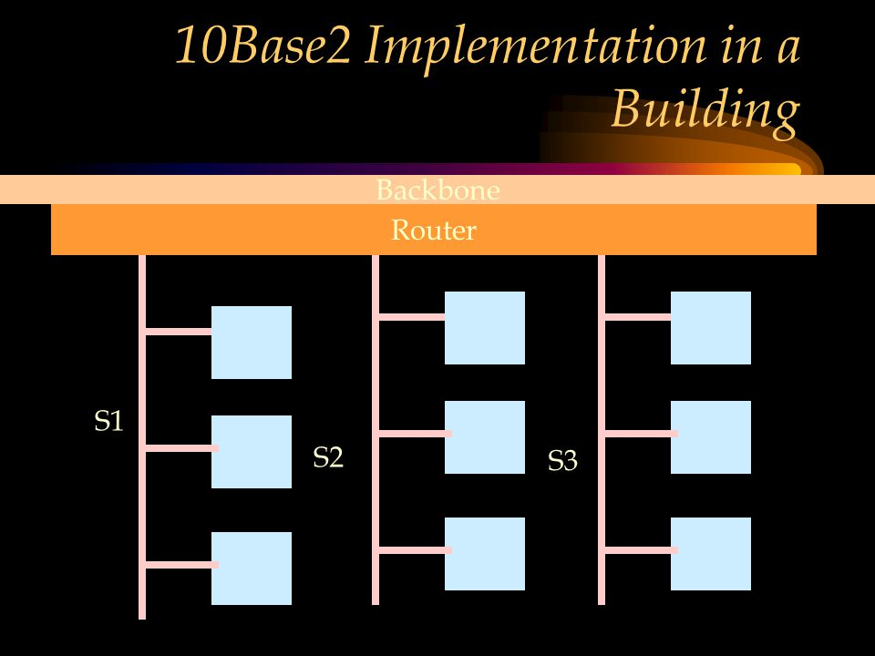 10Base2 Implementation in a Building Router S1 S2 S3 Backbone
