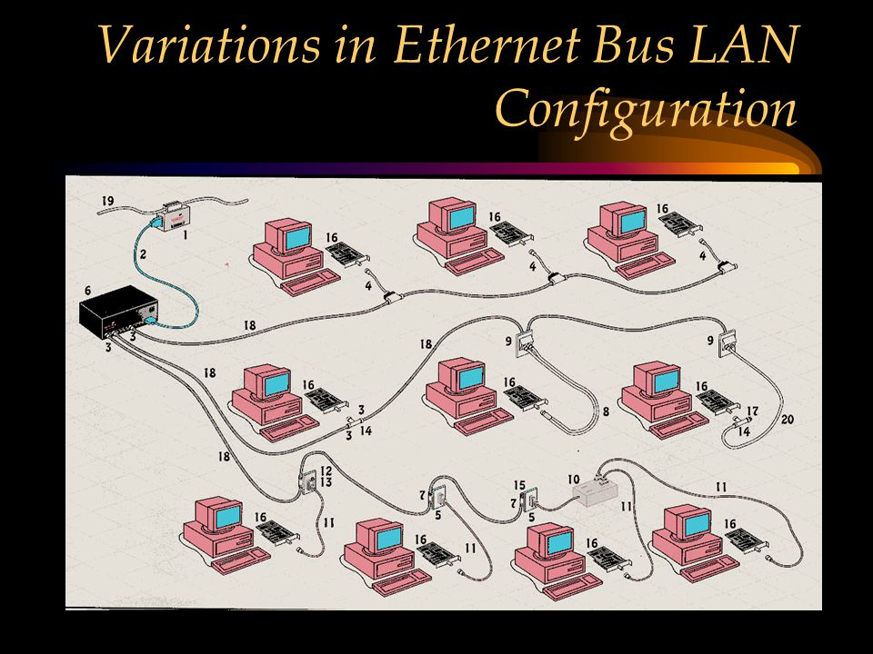 Variations in Ethernet Bus LAN Configuration