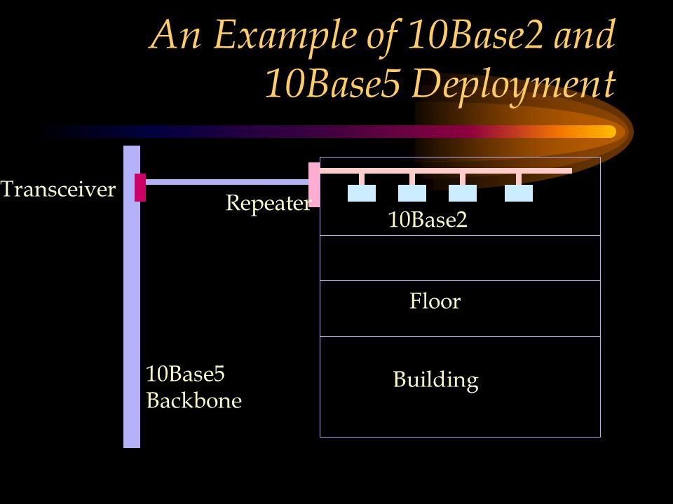 An Example of 10Base2 and 10Base5 Deployment Building Floor 10Base5 Backbone Transceiver Repeater 10Base2