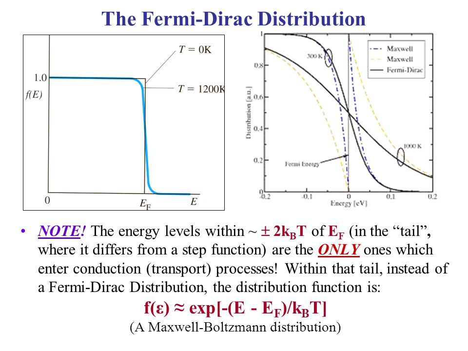 Only charge carriers within  2 k B T of E F contribute to the current:  Because of this, as briefly discussed last time, the Fermi-Dirac distribution can be replaced by the Maxwell-Boltzmann distribution to describe the charge carriers at equilibrium.