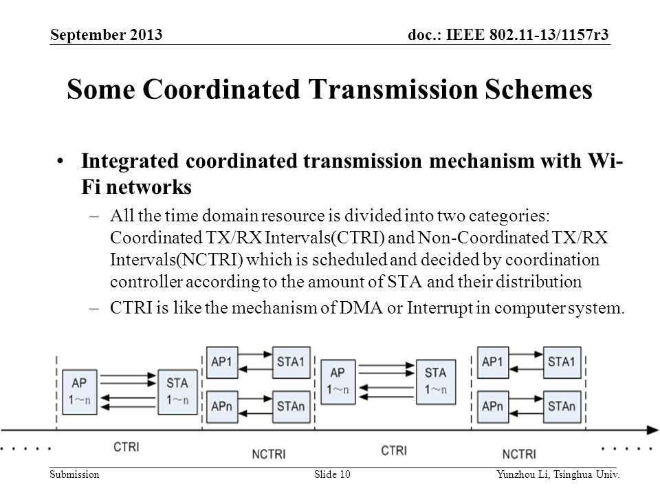 doc.: IEEE 802.11-13/1157r3 SubmissionSlide 10 Some Coordinated Transmission Schemes Integrated coordinated transmission mechanism with Wi- Fi networks –All the time domain resource is divided into two categories: Coordinated TX/RX Intervals(CTRI) and Non-Coordinated TX/RX Intervals(NCTRI) which is scheduled and decided by coordination controller according to the amount of STA and their distribution –CTRI is like the mechanism of DMA or Interrupt in computer system.