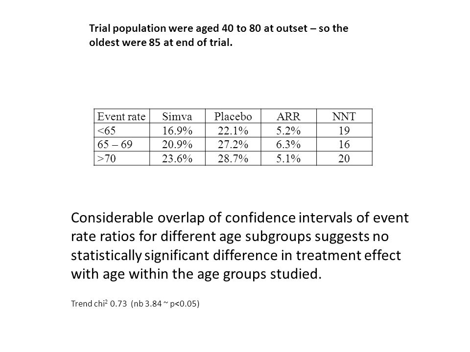 Trial population were aged 40 to 80 at outset – so the oldest were 85 at end of trial. Event rateSimvaPlaceboARRNNT <6516.9%22.1%5.2%19 65 – 6920.9%27