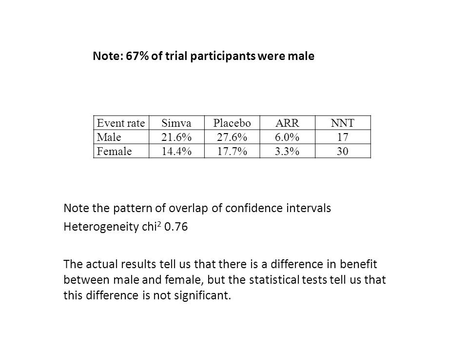 Note: 67% of trial participants were male Event rateSimvaPlaceboARRNNT Male21.6%27.6%6.0%17 Female14.4%17.7%3.3%30 Note the pattern of overlap of conf