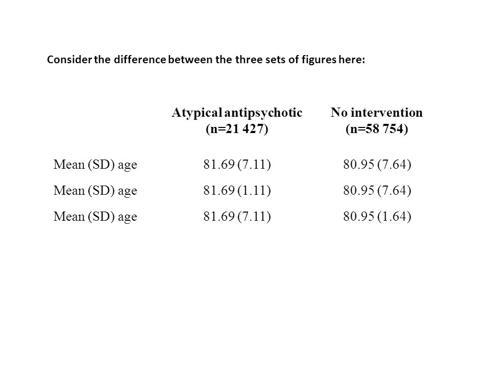 Consider the difference between the three sets of figures here: Atypical antipsychotic (n=21 427) No intervention (n=58 754) Mean (SD) age81.69 (7.11)80.95 (7.64) Mean (SD) age81.69 (1.11)80.95 (7.64) Mean (SD) age81.69 (7.11)80.95 (1.64)