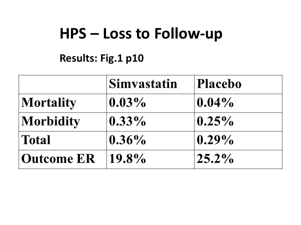 HPS – Loss to Follow-up SimvastatinPlacebo Mortality0.03%0.04% Morbidity0.33%0.25% Total0.36%0.29% Outcome ER19.8%25.2% Results: Fig.1 p10