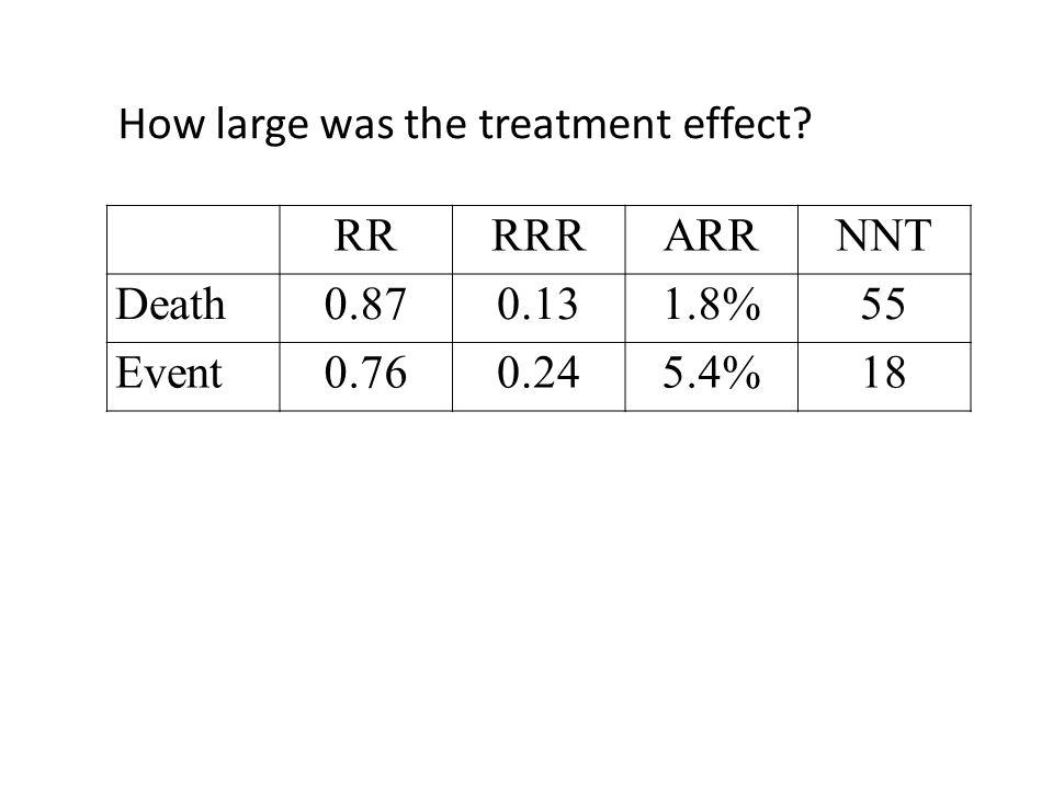 How large was the treatment effect? RRRRRARRNNT Death0.870.131.8%55 Event0.760.245.4%18