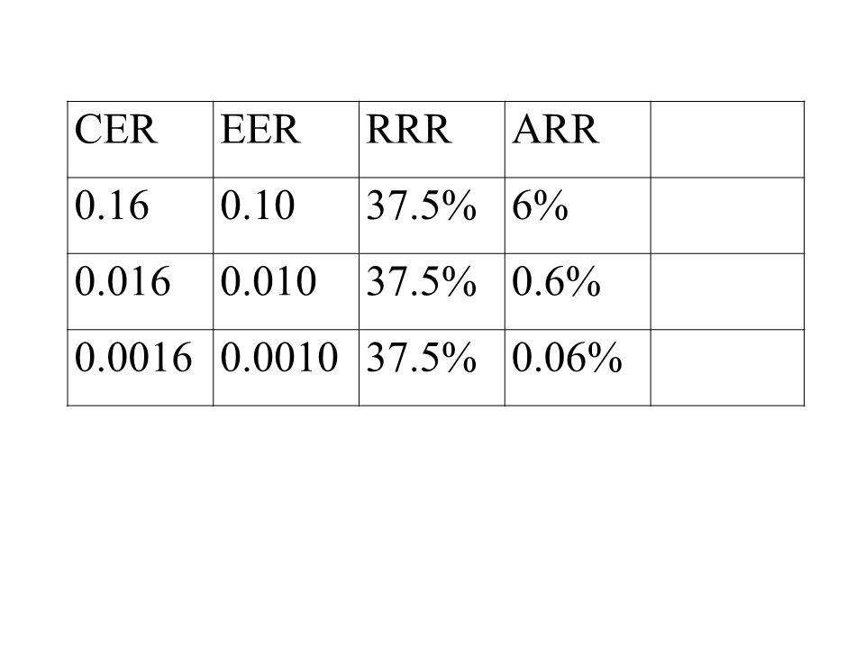 CEREERRRRARR 0.160.1037.5%6% 0.0160.01037.5%0.6% 0.00160.001037.5%0.06%