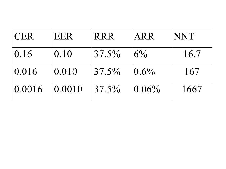 CEREERRRRARRNNT 0.160.1037.5%6%16.7 0.0160.01037.5%0.6%167 0.00160.001037.5%0.06%1667