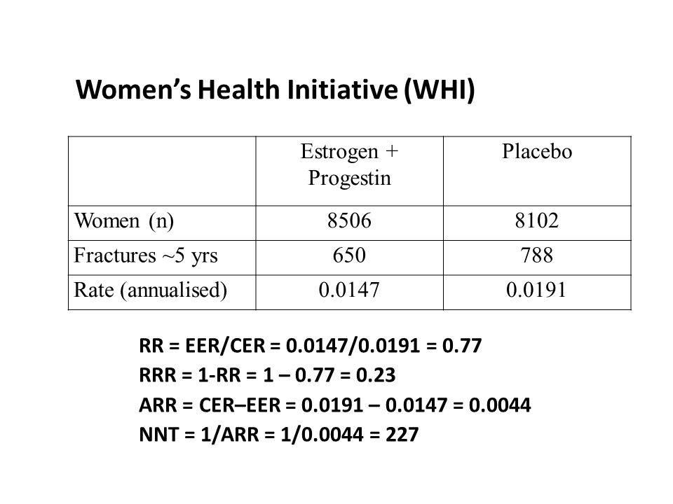 Women's Health Initiative (WHI) Estrogen + Progestin Placebo Women (n)85068102 Fractures ~5 yrs650788 Rate (annualised)0.01470.0191 RR = EER/CER = 0.0147/0.0191 = 0.77 RRR = 1-RR = 1 – 0.77 = 0.23 ARR = CER–EER = 0.0191 – 0.0147 = 0.0044 NNT = 1/ARR = 1/0.0044 = 227