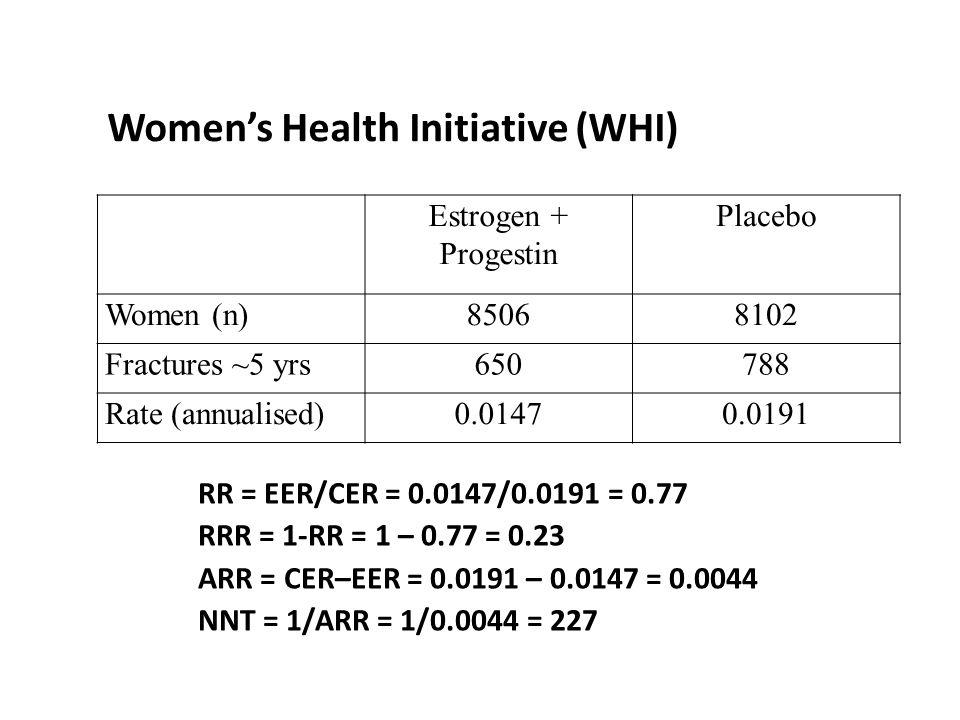 Women's Health Initiative (WHI) Estrogen + Progestin Placebo Women (n)85068102 Fractures ~5 yrs650788 Rate (annualised)0.01470.0191 RR = EER/CER = 0.0