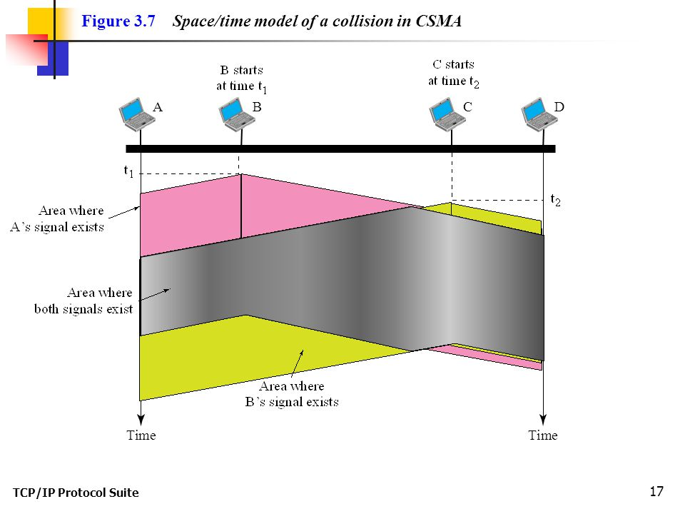 TCP/IP Protocol Suite 17 Figure 3.7 Space/time model of a collision in CSMA TimeTime BACD