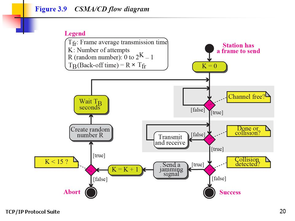 TCP/IP Protocol Suite 20 Figure 3.9 CSMA/CD flow diagram