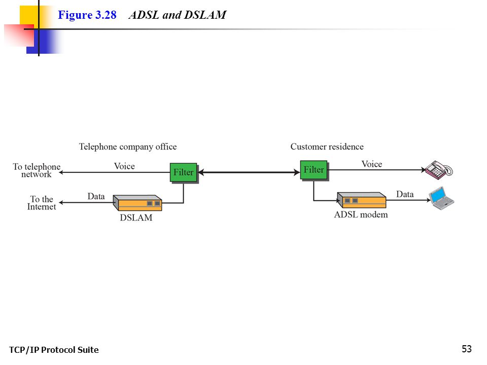 TCP/IP Protocol Suite 53 Figure 3.28 ADSL and DSLAM
