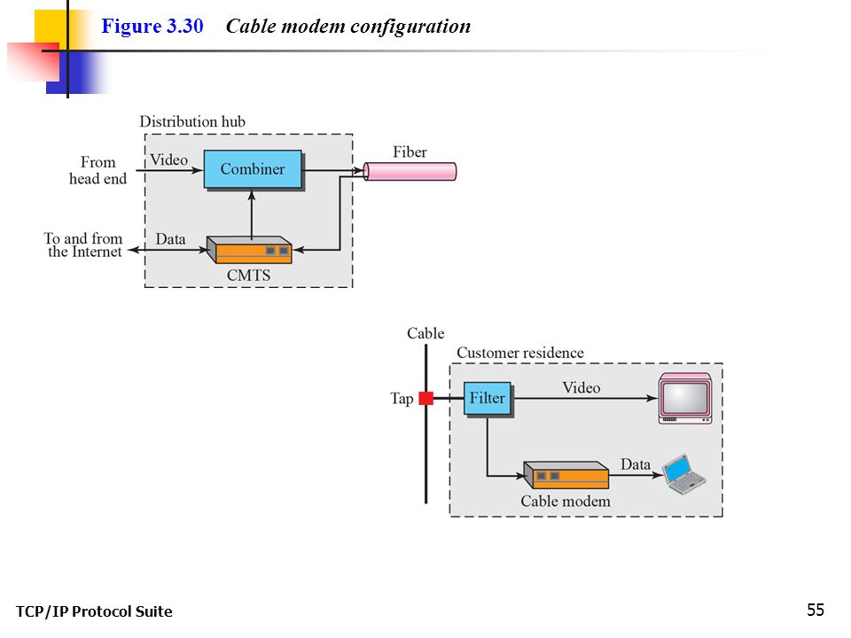 TCP/IP Protocol Suite 55 Figure 3.30 Cable modem configuration