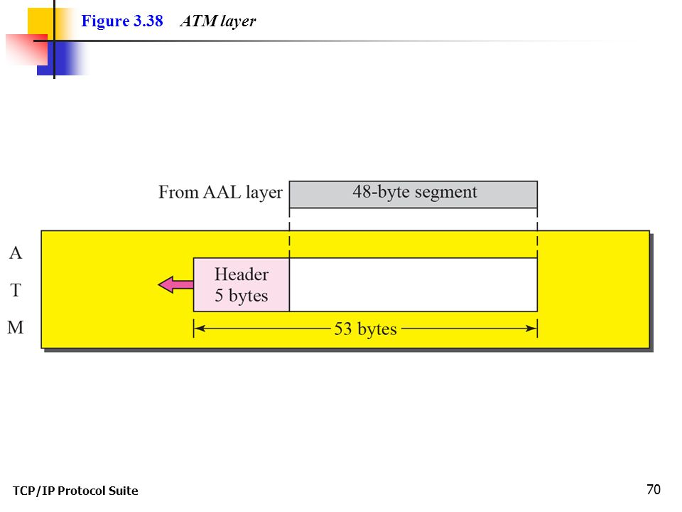 TCP/IP Protocol Suite 70 Figure 3.38 ATM layer