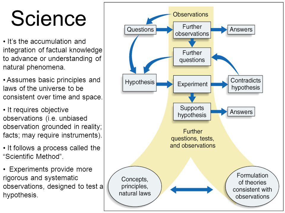 Science It's the accumulation and integration of factual knowledge to advance or understanding of natural phenomena.