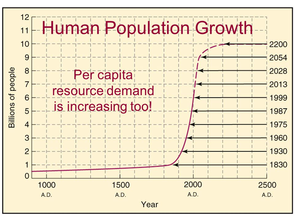 Human Population Growth Per capita resource demand is increasing too!