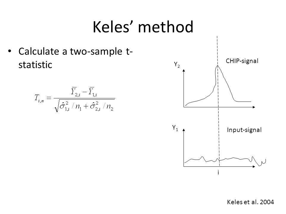 Keles' method Calculate a two-sample t- statistic Y2Y2 Y1Y1 i CHIP-signal Input-signal Keles et al. 2004