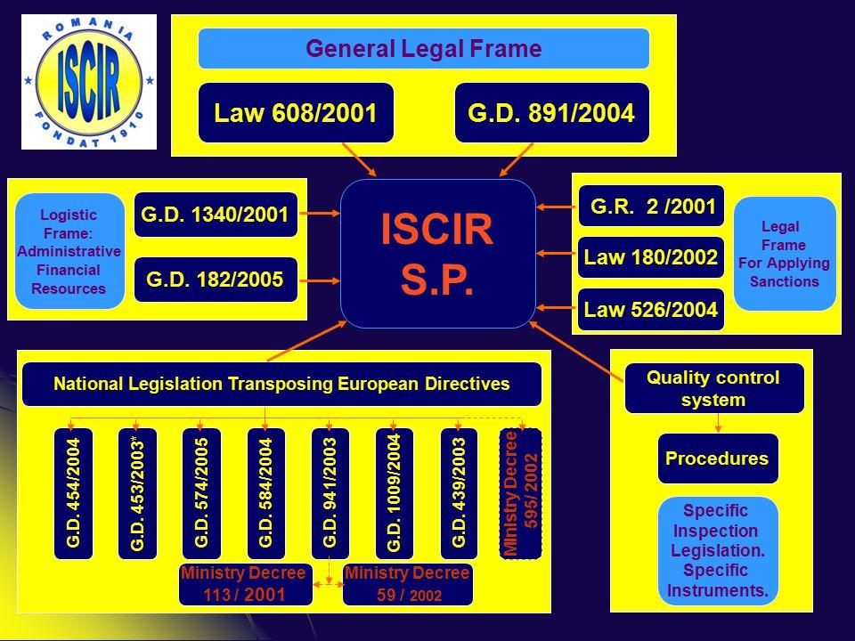 General Legal Frame Law 608/2001G.D. 891/2004 G.D.