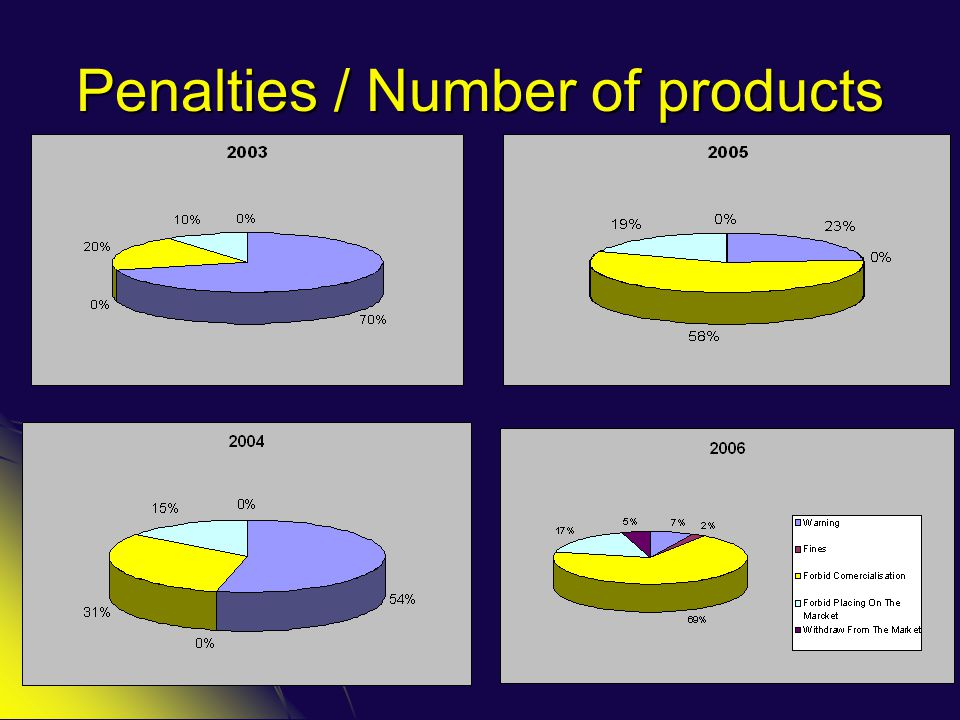 Penalties / Number of products