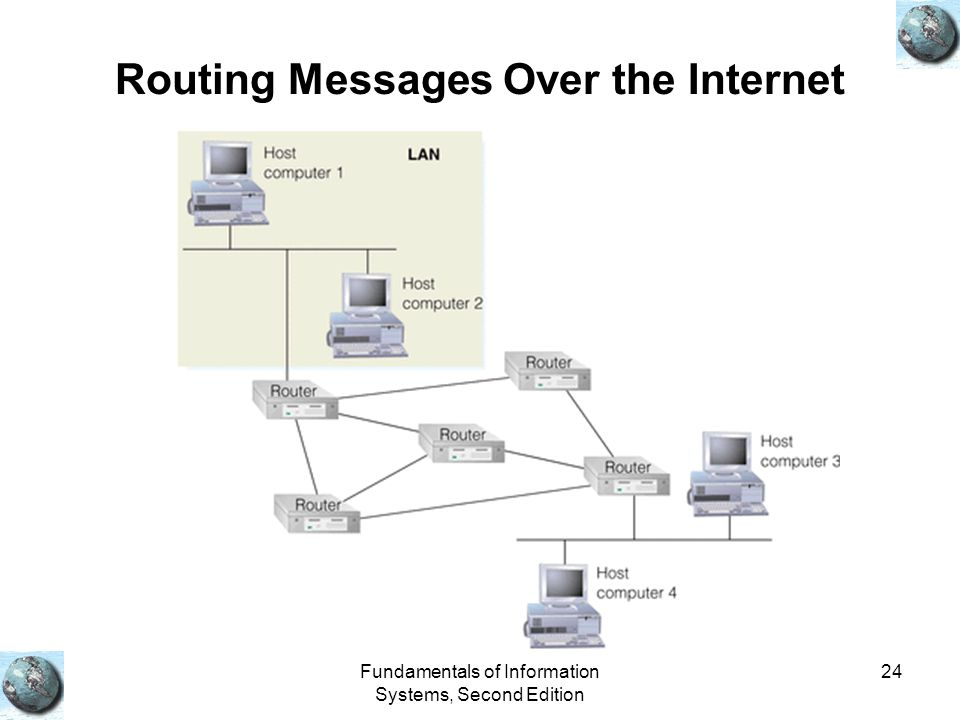 Fundamentals of Information Systems, Second Edition 24 Routing Messages Over the Internet