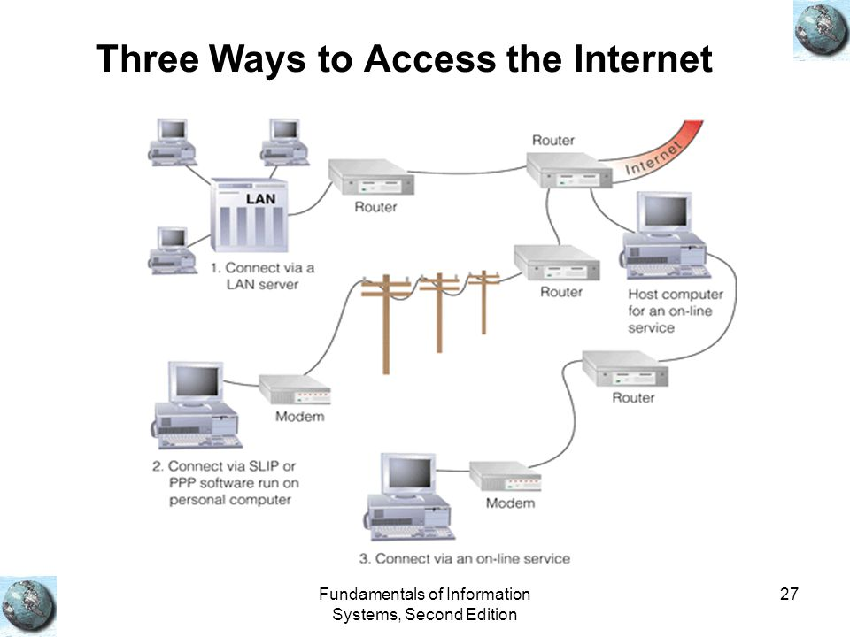Fundamentals of Information Systems, Second Edition 27 Three Ways to Access the Internet