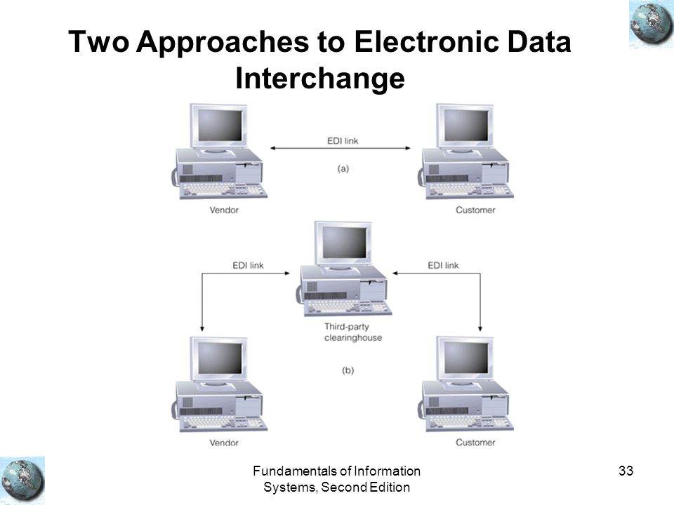 Fundamentals of Information Systems, Second Edition 33 Two Approaches to Electronic Data Interchange