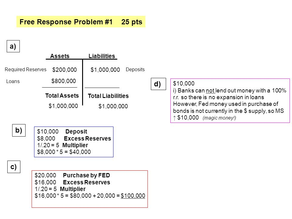 Free Response Problem #1 25 pts AssetsLiabilities $200,000$1,000,000 Total Assets Total Liabilities $1,000,000 Deposits Required Reserves Loans $800,0