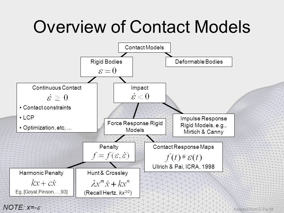 Overview of Contact Models Continuous Contact Contact constraints LCP Optimization, etc,... Contact Models Deformable Bodies Rigid BodiesImpact Force