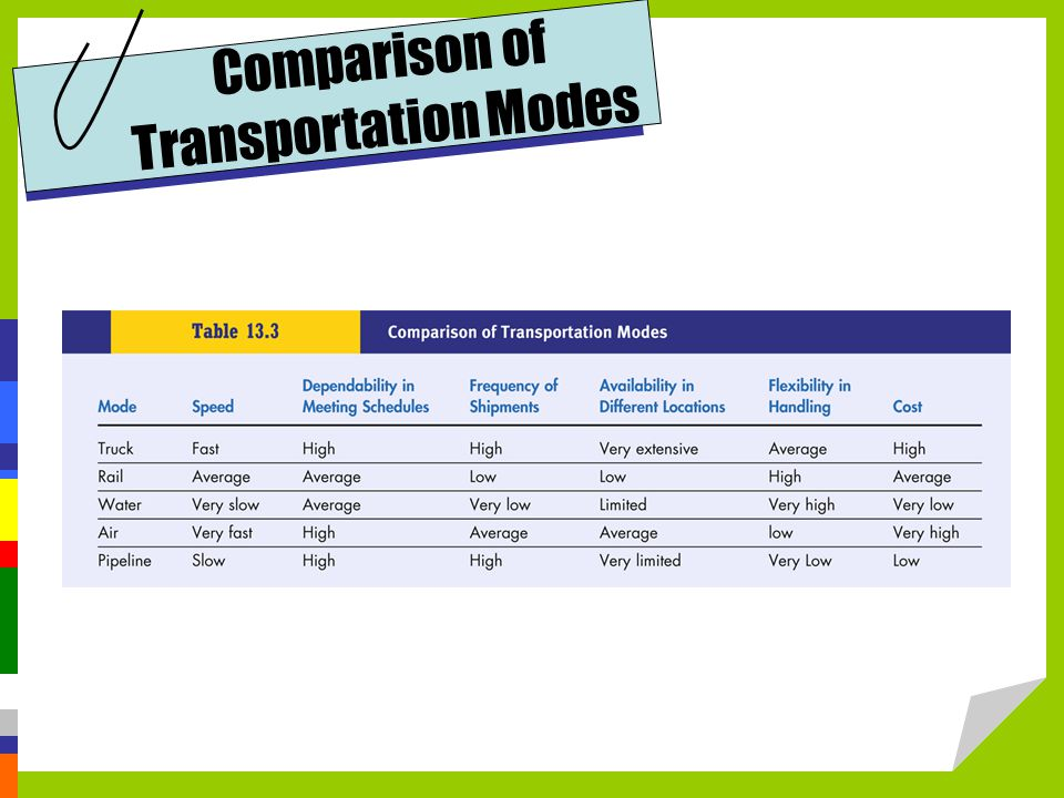 Comparison of Transportation Modes