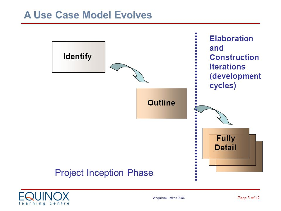 Page 3 of 12 ©equinox limited 2006 IdentifyOutline Project Inception Phase Elaboration and Construction Iterations (development cycles) A Use Case Model Evolves Fully Detail