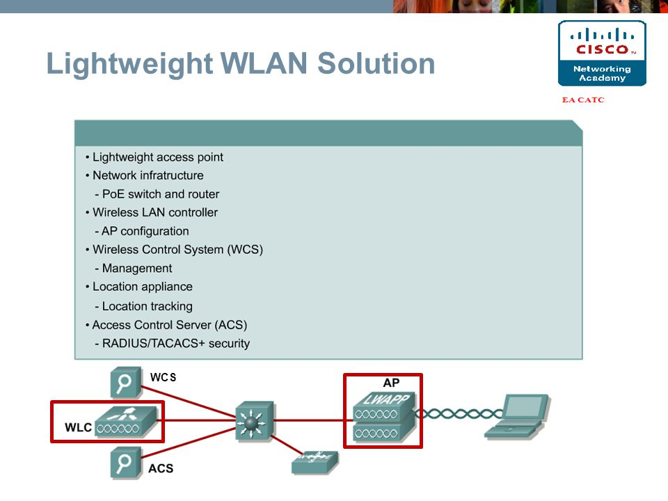 Lightweight WLAN Solution WCS