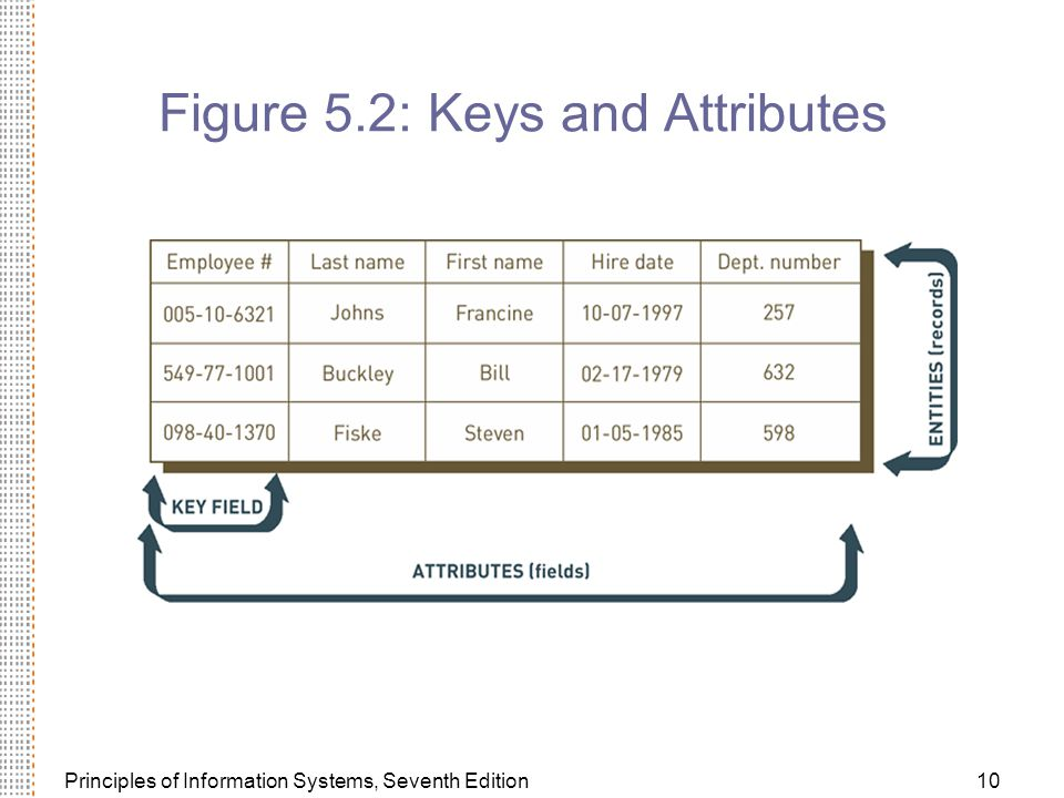 Principles of Information Systems, Seventh Edition10 Figure 5.2: Keys and Attributes