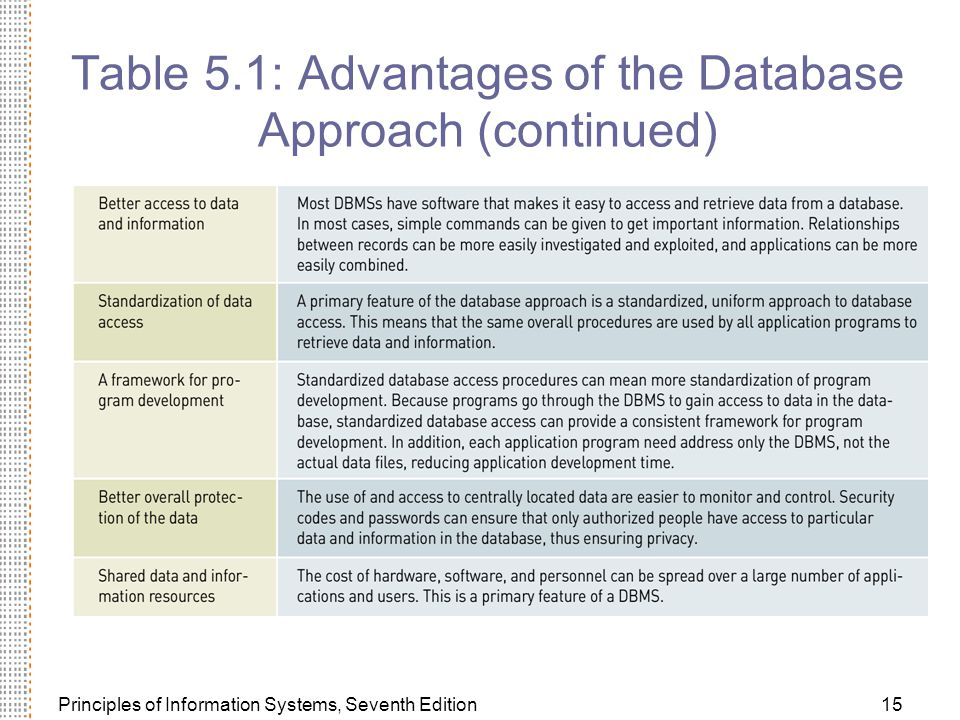 Principles of Information Systems, Seventh Edition15 Table 5.1: Advantages of the Database Approach (continued)