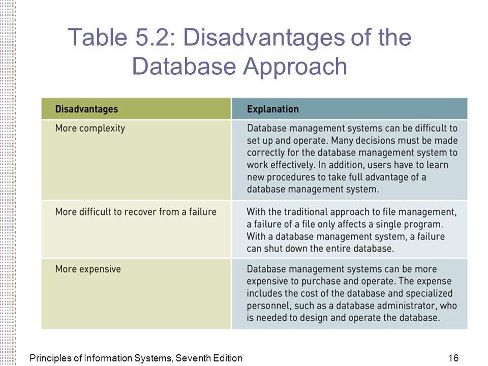 Principles of Information Systems, Seventh Edition16 Table 5.2: Disadvantages of the Database Approach