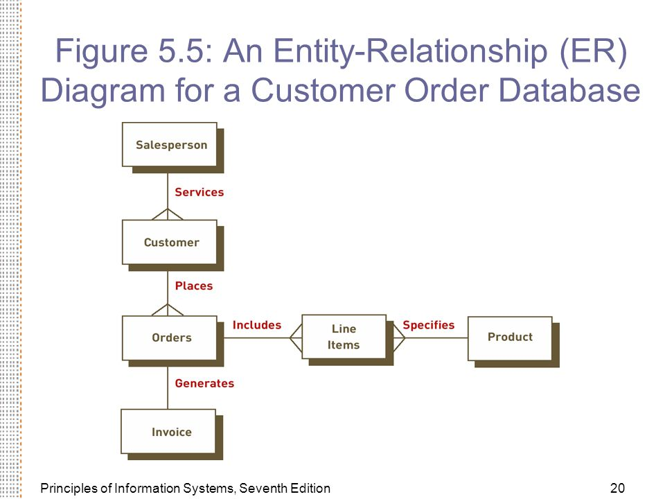 Principles of Information Systems, Seventh Edition20 Figure 5.5: An Entity-Relationship (ER) Diagram for a Customer Order Database