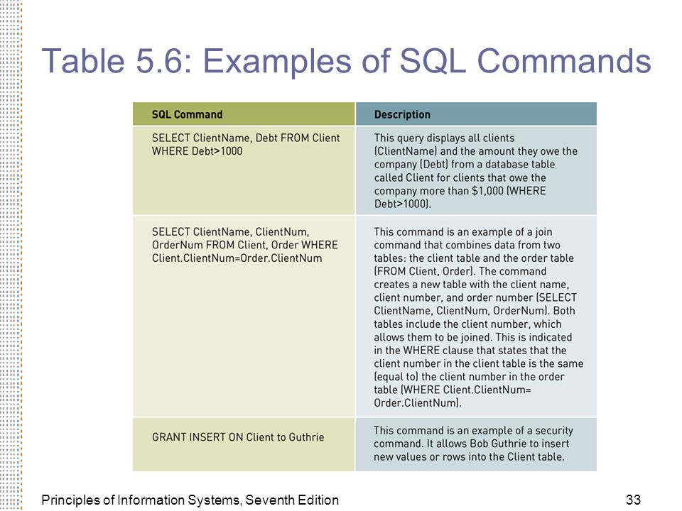 Principles of Information Systems, Seventh Edition33 Table 5.6: Examples of SQL Commands