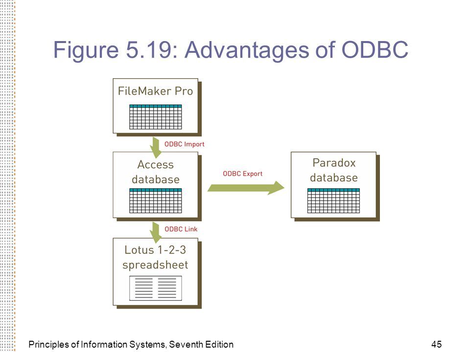 Principles of Information Systems, Seventh Edition45 Figure 5.19: Advantages of ODBC
