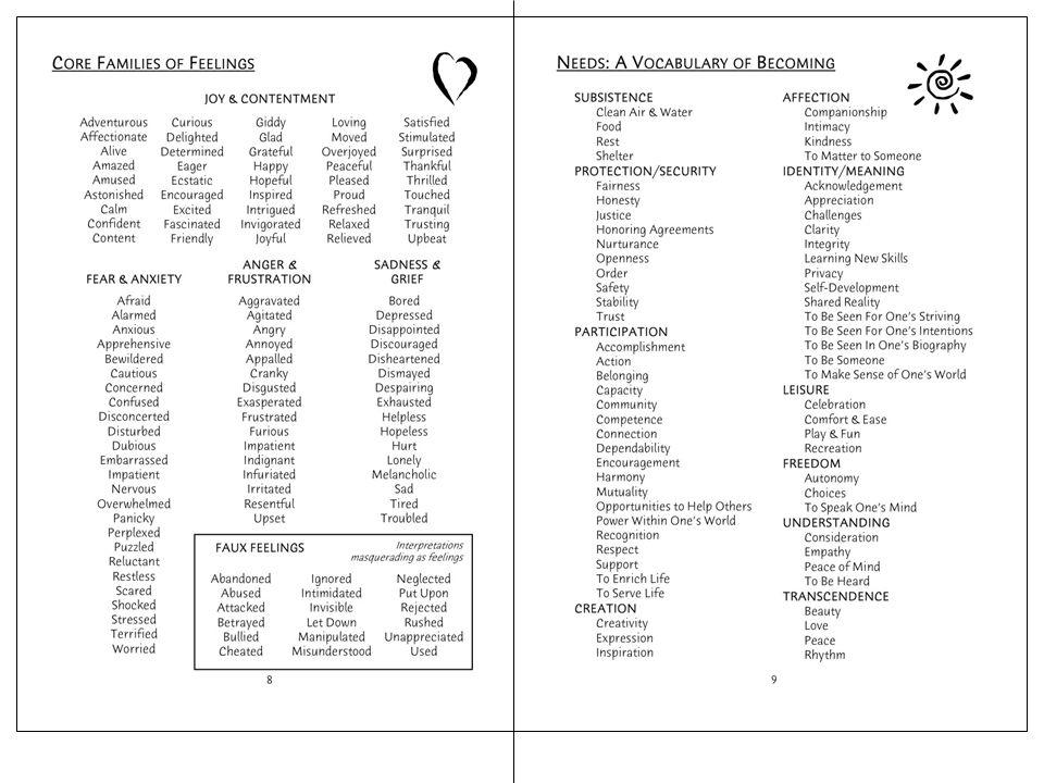 NVC Intimate Communication Makeover Evaluations Criticisms Judgments Self-blame Guilt Shame Demands Coercion Threats Observations Needs-based empathy Needs-based honesty Needs-based self-reflection Regret, Mourning Self Acceptance Needs-based requests