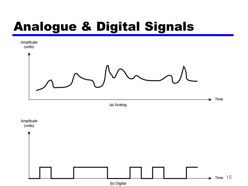 10 Analogue & Digital Signals