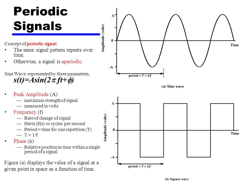 11 Periodic Signals Concept of periodic signal The same signal pattern repeats over time. Otherwise, a signal is aperiodic. Sine Wave: represented by