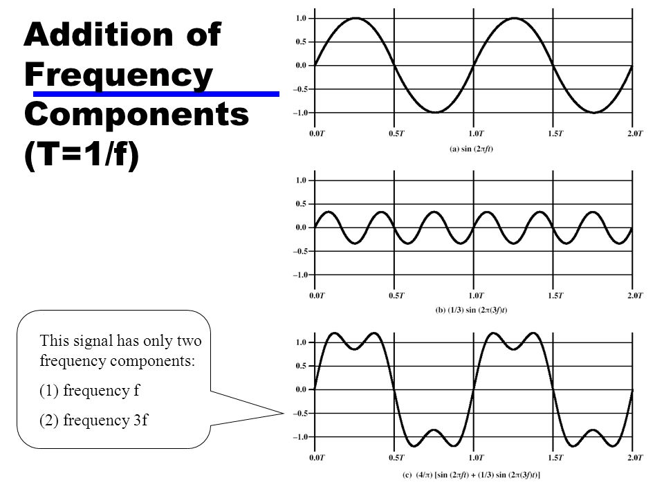 14 Addition of Frequency Components (T=1/f) This signal has only two frequency components: (1) frequency f (2) frequency 3f