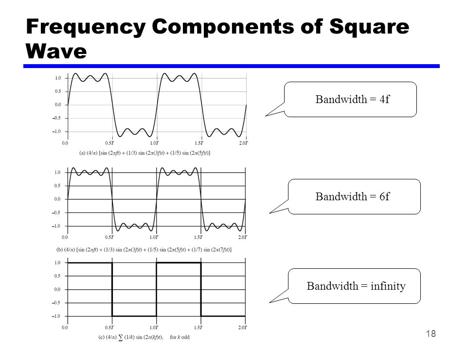 18 Frequency Components of Square Wave Bandwidth = 4f Bandwidth = 6f Bandwidth = infinity